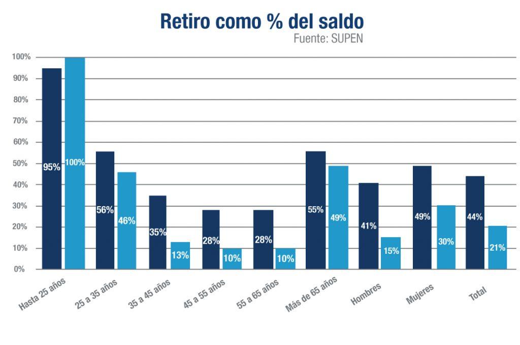 retiro de fondos de pensión